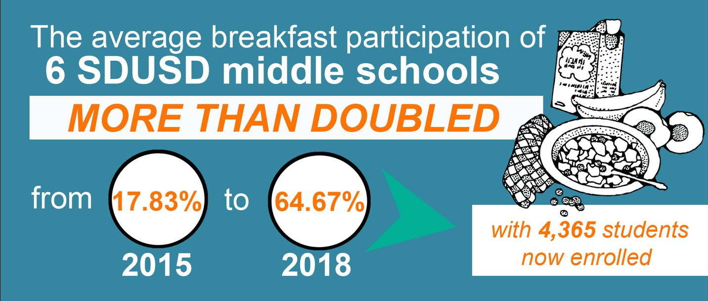 Statistics gathered from Millenial, Montgomery, Roosevelt, Wilson, Bell & CPMA Middle Schools.
