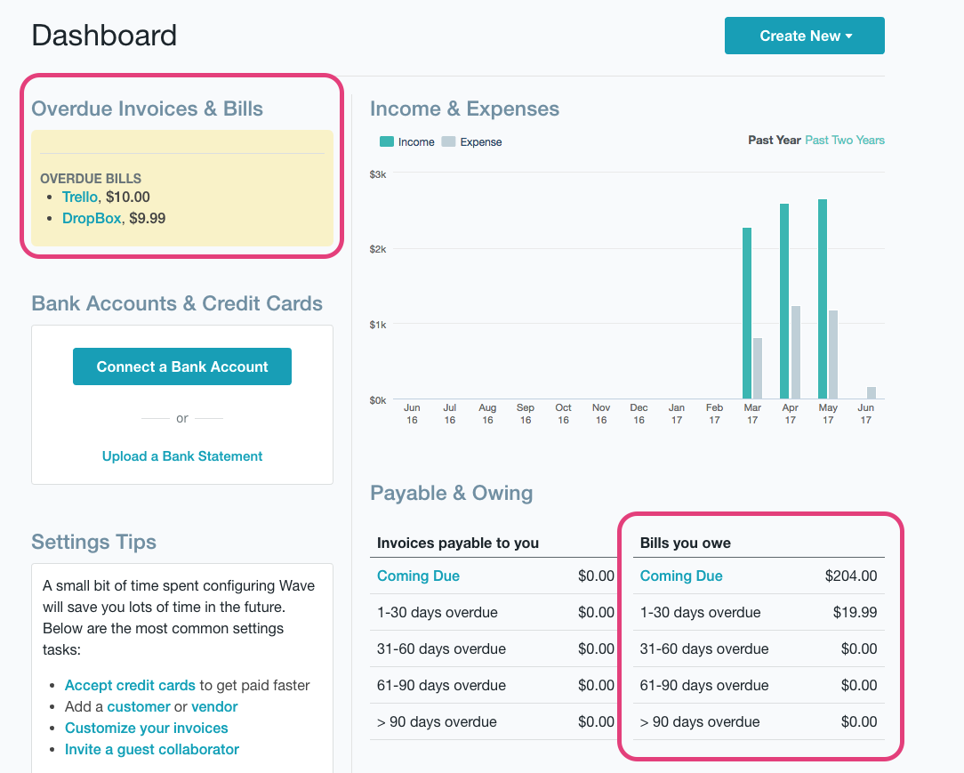 Wave Accounting dashboard shows which bills are overdue and how much is owed to you.