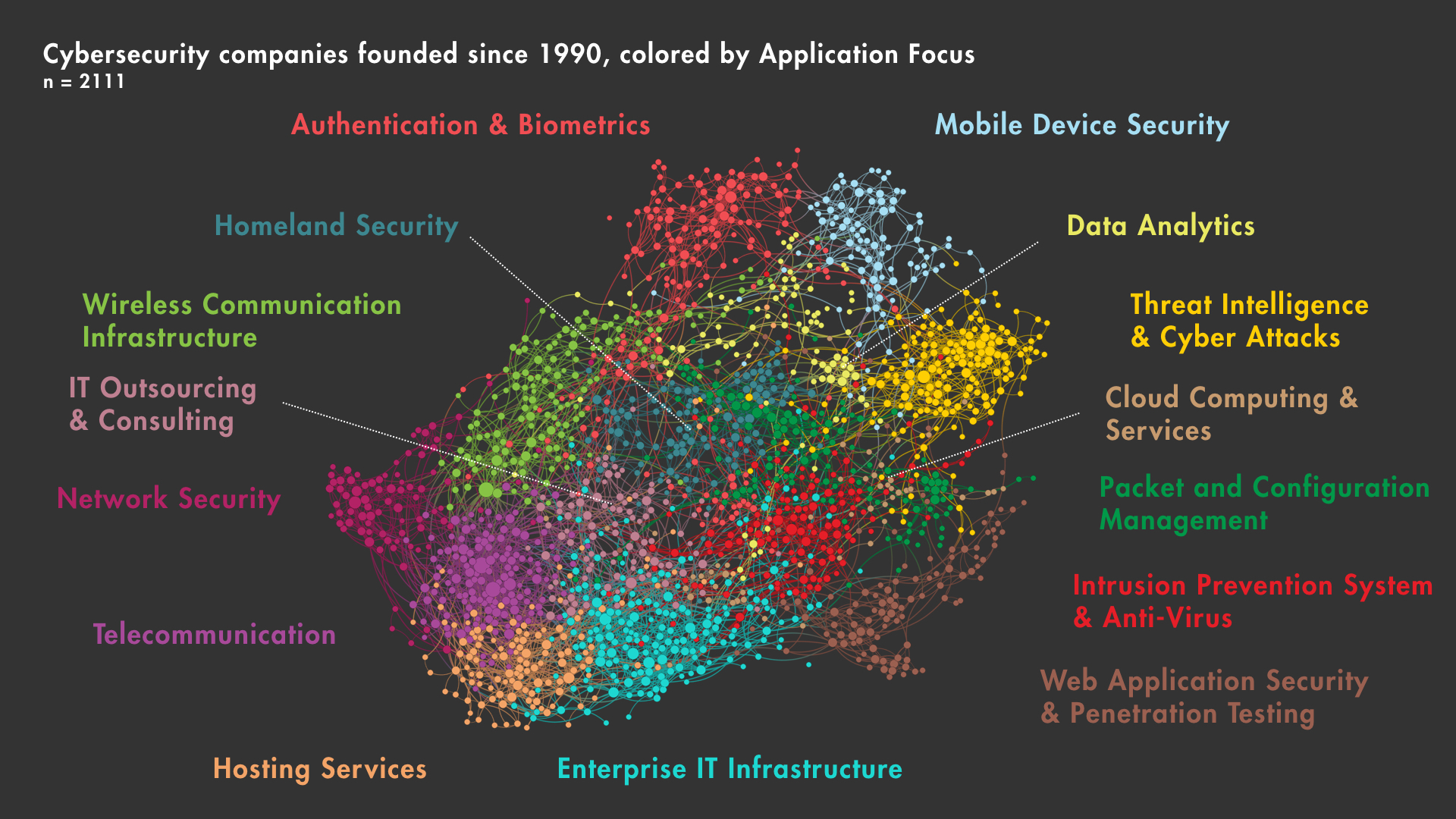 The power of a network allows for a holistic approach to understanding a space ( Quid )