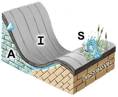 Upper: sketch of Fountain spring type. A=aquifer; I=impermeable stratum; S=spring source. Fault lines are shown where appropriate. The inverted triangle represents the water table or piezometric surface.