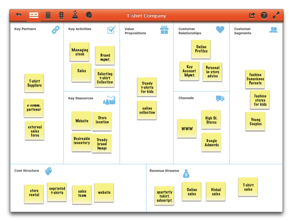 Sample of the Business Model canvas