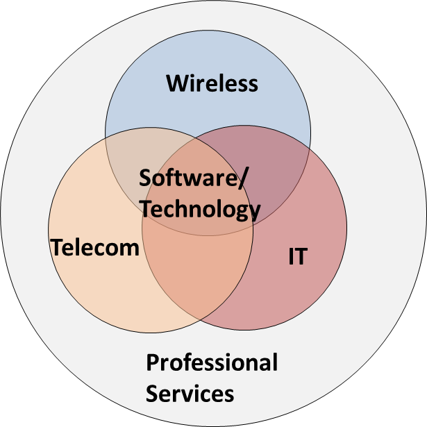 Areas of Experience - IT / Software / Technology: Mobile and Web Services, Cloud Services and Data CentersProfessional Services: Agile and traditional project management of software development and outsourcing projects, Management consulting services, Operations managementTelecom / Wireless: GSM, 3G, LTE, 4G, Wifi infrastructure and solutions