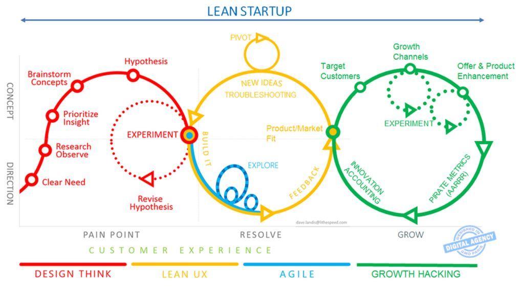 Lean-startup-c.jpg