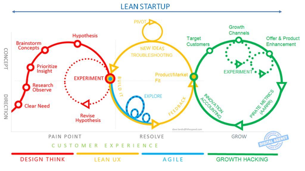 LEAN STARTUP DEVELOPMENT PHASES. SOURCE OF LEAN STARTUP: A REVISED & EXTENDED VERSION OF DAVE LANDIS SCHEMA BY AXA DIGITAL AGENCY