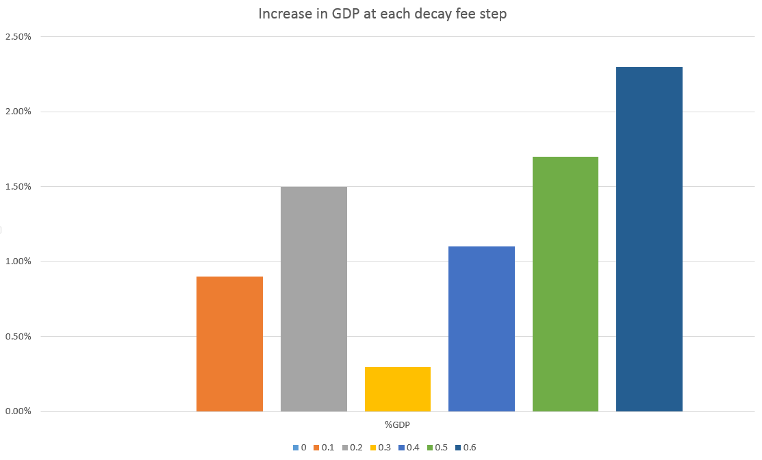 Our model shows some increase at each step in the increase in decay fee.