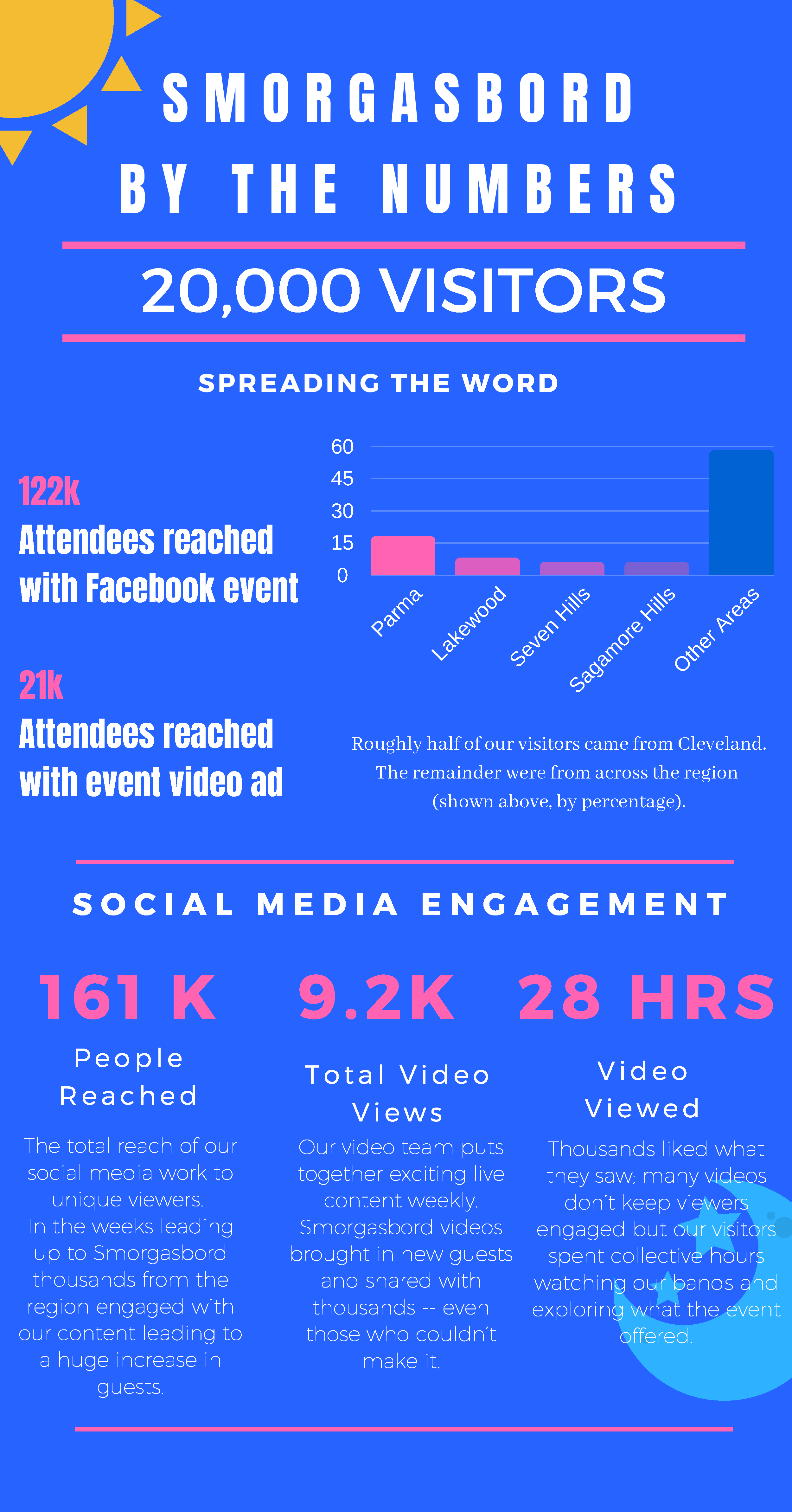 Smorg-Info-Graphic.png