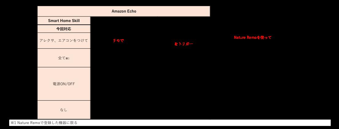 スマートスピーカー連携対応表.png