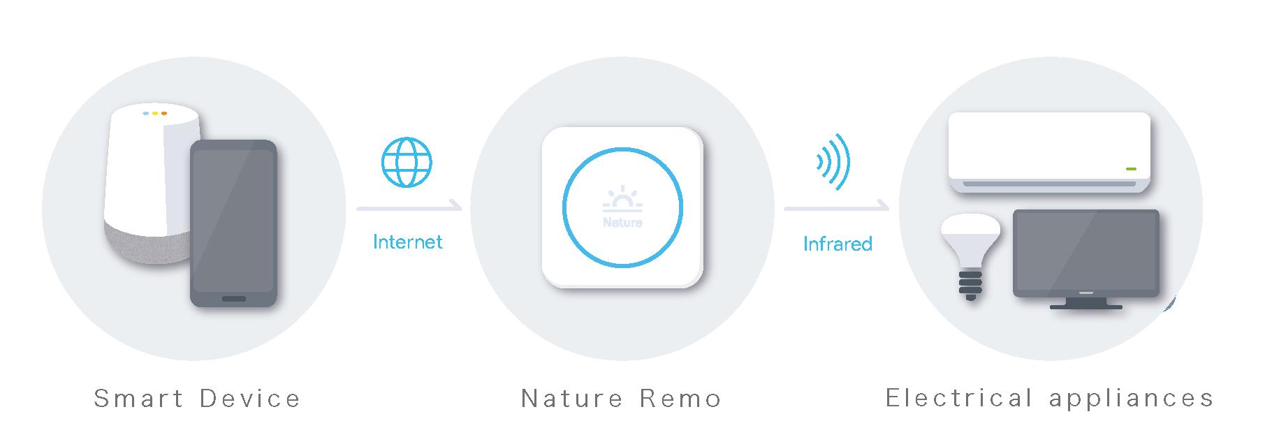 Nature Remoとは_en.png