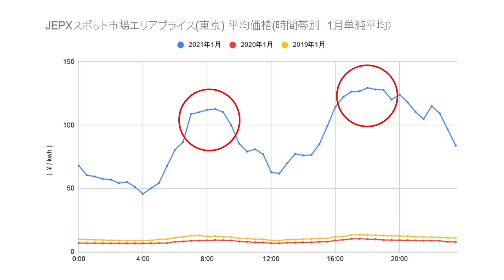 (JEPXのデータをもとに作成)