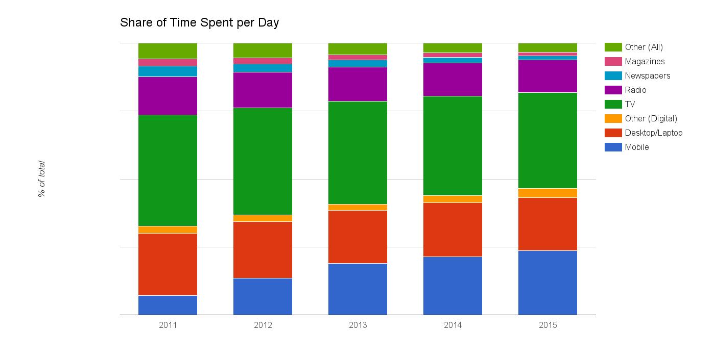 Data Source:  eMarketer  , 4.15.2015