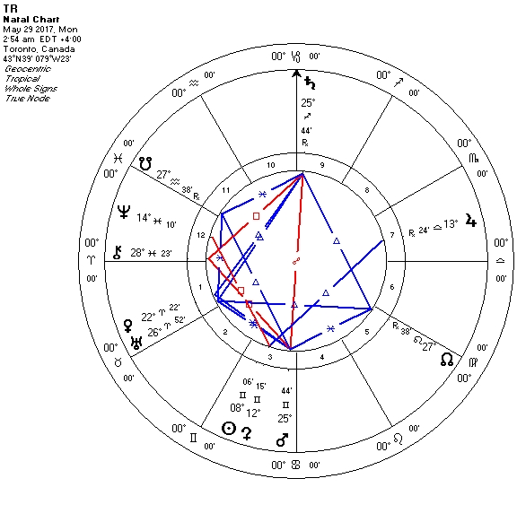 Mars as focal point of Kite