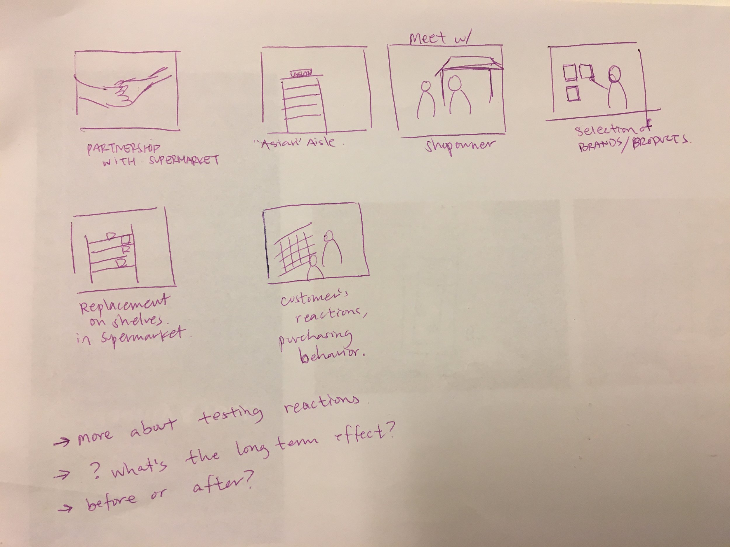 Initial Sketch: Interventions in the Supermarket
