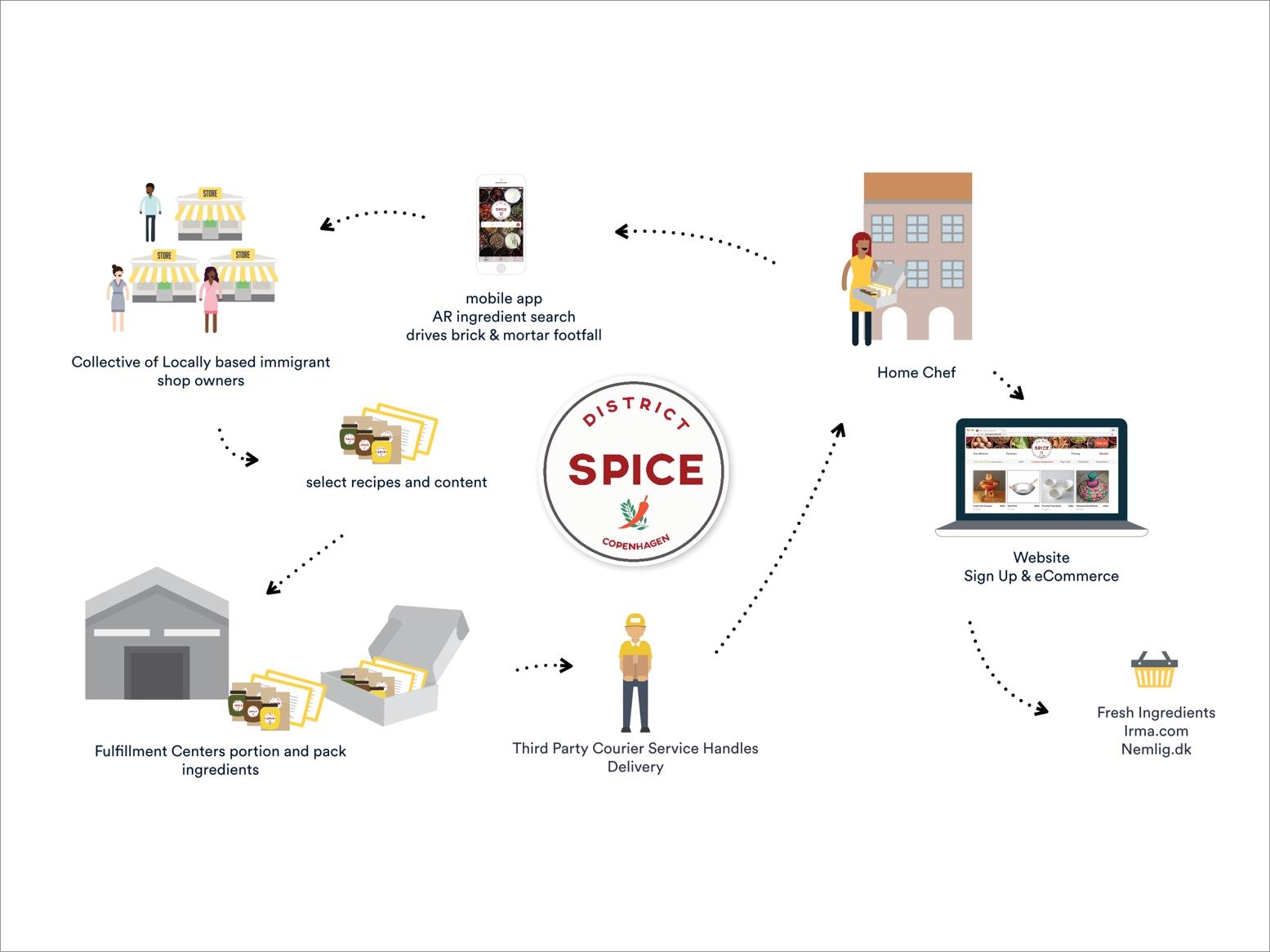 District Spice Concept Sketch