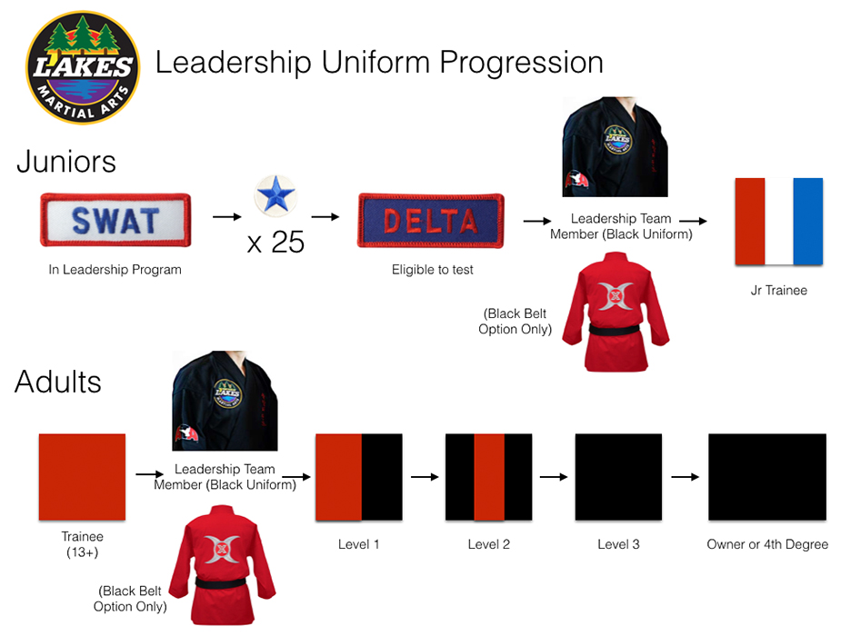 Lakes martial arts leadership team uniforms illustrate the level of leadership training completed by the student.