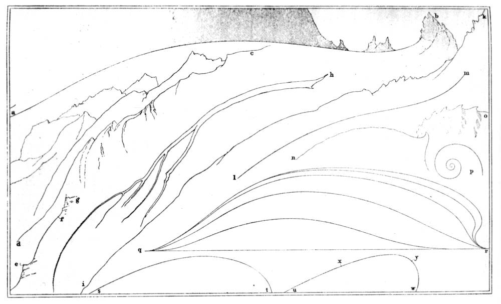 """'Abstract Lines  .' John Ruskin. 1856 or 1857. This drawing served as an illustration to Volume l of   The Stones of Venice   (1851) to demonstrate that architectural ornament should be based on the abstract lines derived from natural shapes, a-b: the curve of glacier near Chamonix; d-c, e-g, i-k: curves in mountain ranges; h: a branch of spruce fir; 1-m, q-r, s-t, u-w: leaf shapes; n-o: the lip of a snail shell; p: a worm spiral. See 9.266-9."""
