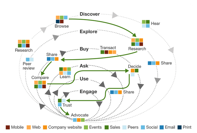 The buyers journey—a concentric process.
