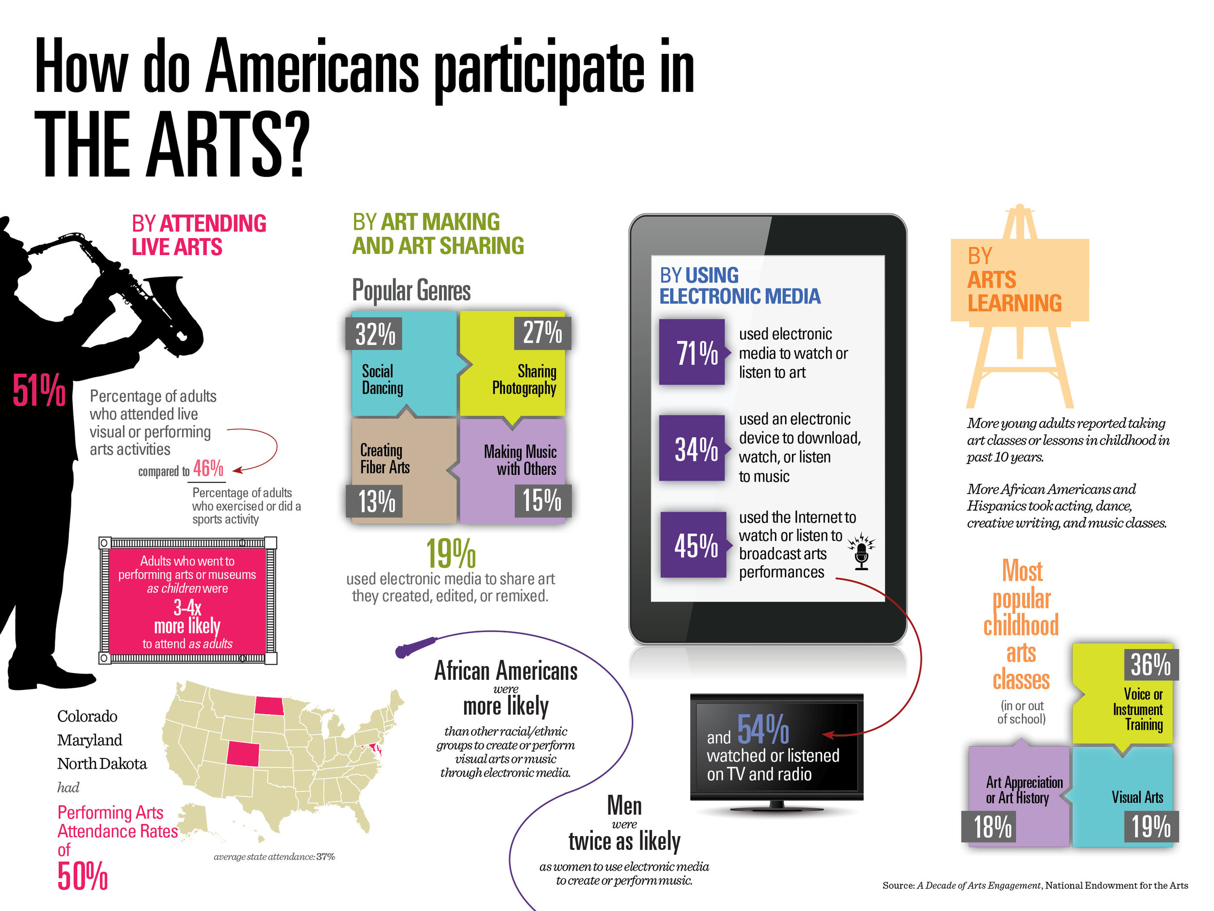 nea-infographics-why-participate.jpg