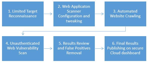 Basic Dynamic Web Application Security Testing Methodology