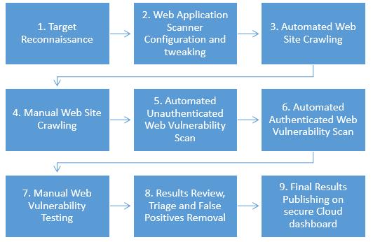 C:\Valera\articles\Standard Dynamic Web Application Security Testing Methodology.png