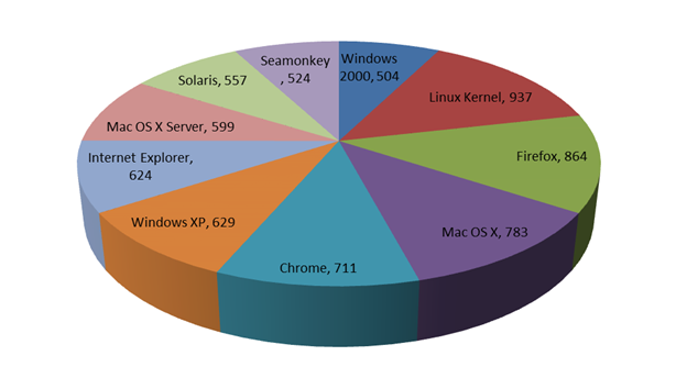 Top 10 products with the most reported vulnerabilities. Report by Qualys.png