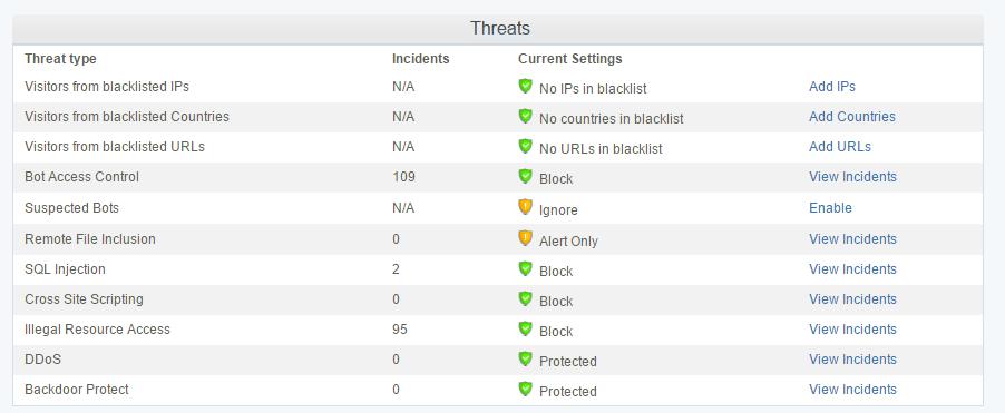 Cloud Web Application Firewall Features