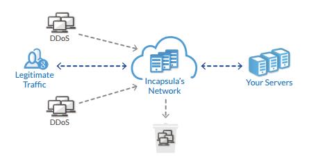 Incapsula DDoS protection service