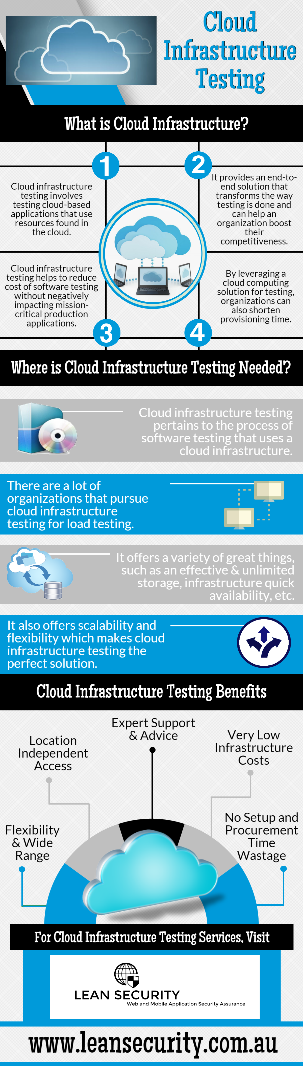 Cloud Infrastructure Testing