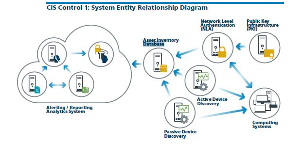 CIS control 1 System Entity Relationship Diagram.png