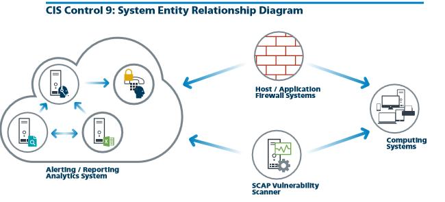 CIS control 9 System Entity Relationship Diagram.png