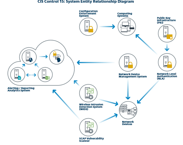CIS control 15 System Entity Relationship Diagram.png