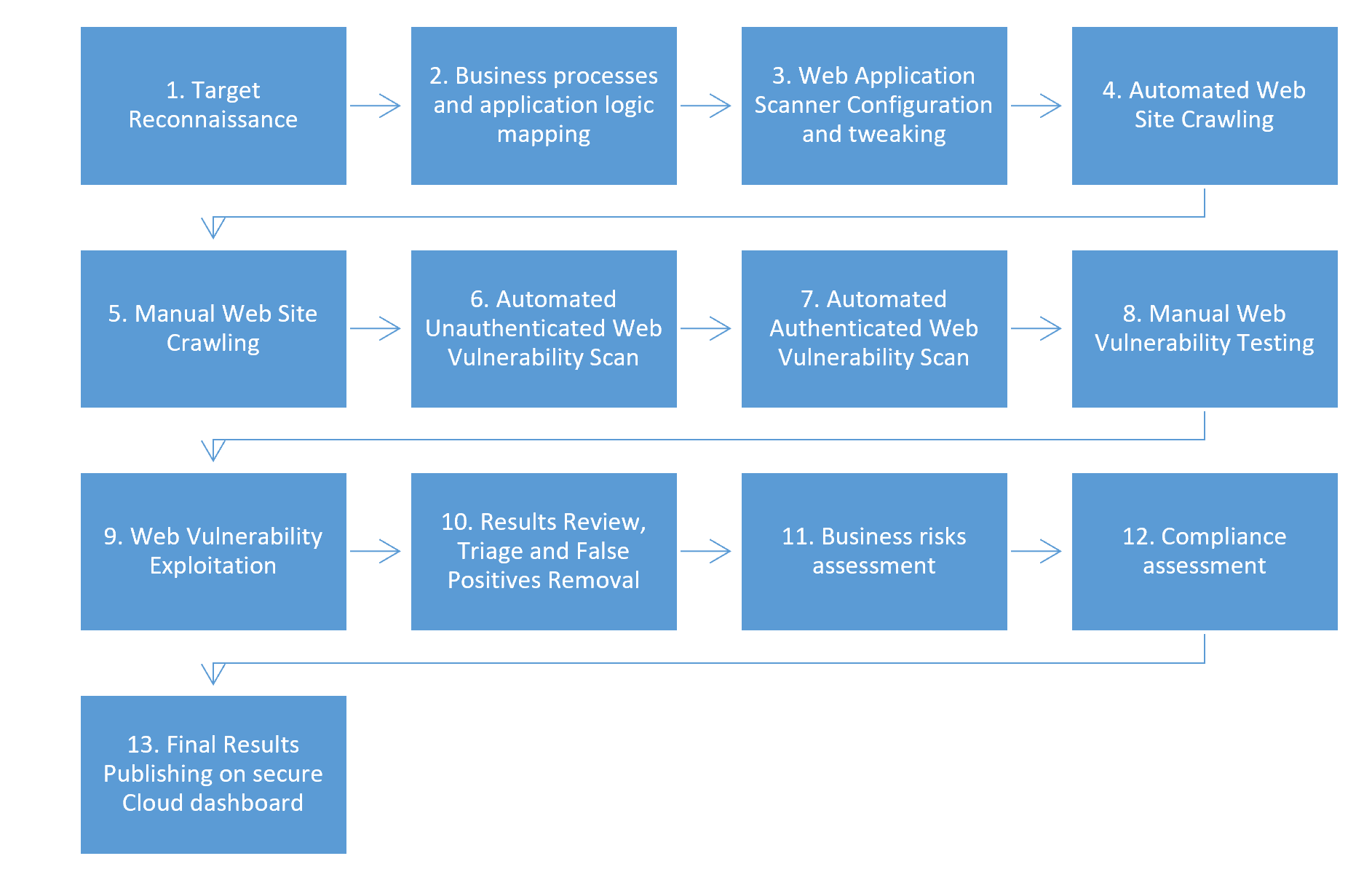 Application penetration test methodology - Tier 4