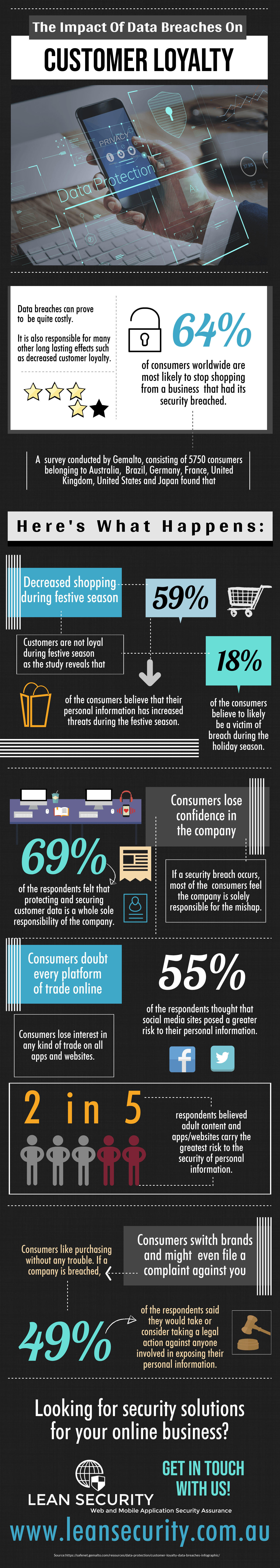 The Impact Data Breaches on Customer loyalty.png