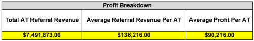 Profit breakdown per AT using Healthy Roster