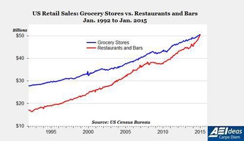 American consumers spent more eating and drinking at restaurants than on buying groceries in March 2015