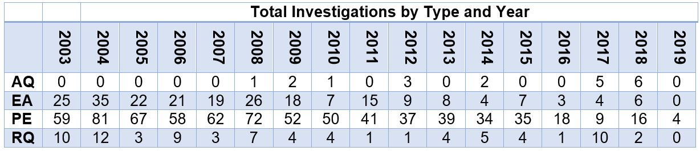 Investigations_NHTSA.JPG