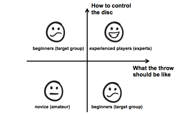 Different types of Ultimate players. The experienced players and beginners are competitive players.