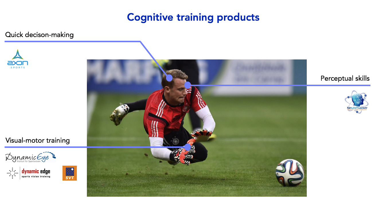 Existing sports cognitive training products have different focuses and paradigms.