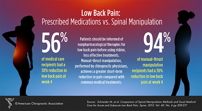 Looking for an alternative to NSAID's for back pain? Try Chiropractic care.