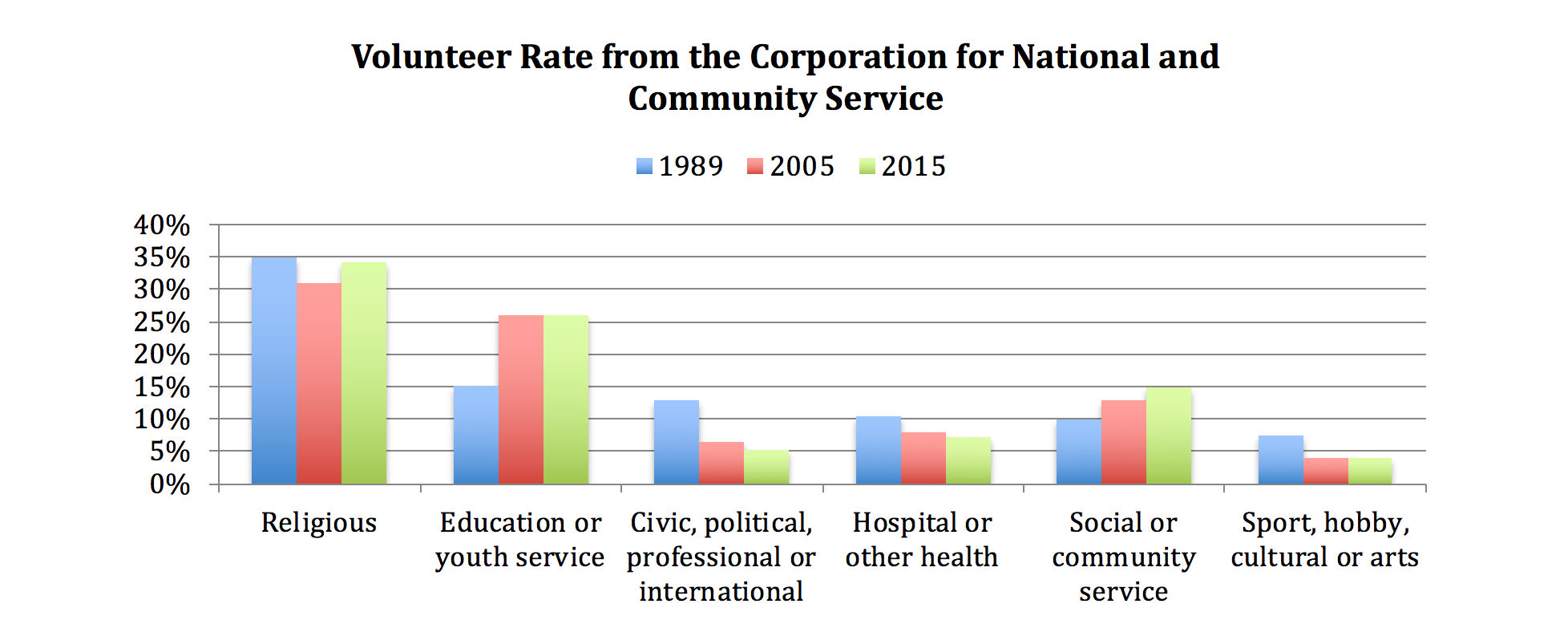 Figure 2: Volunteer Rate from the Corporation for National and Community Service