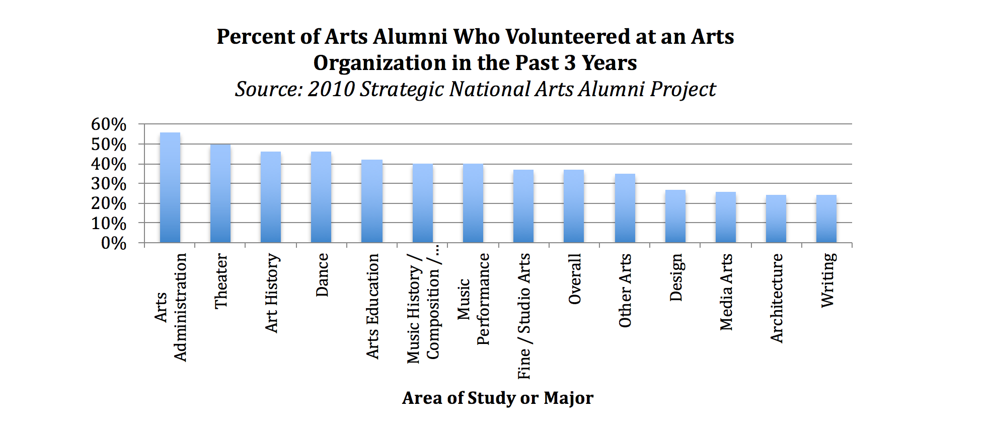 Figure 4: Percentage of Arts Alumni Who Volunteered at an Arts Organization in the Past 3 Years