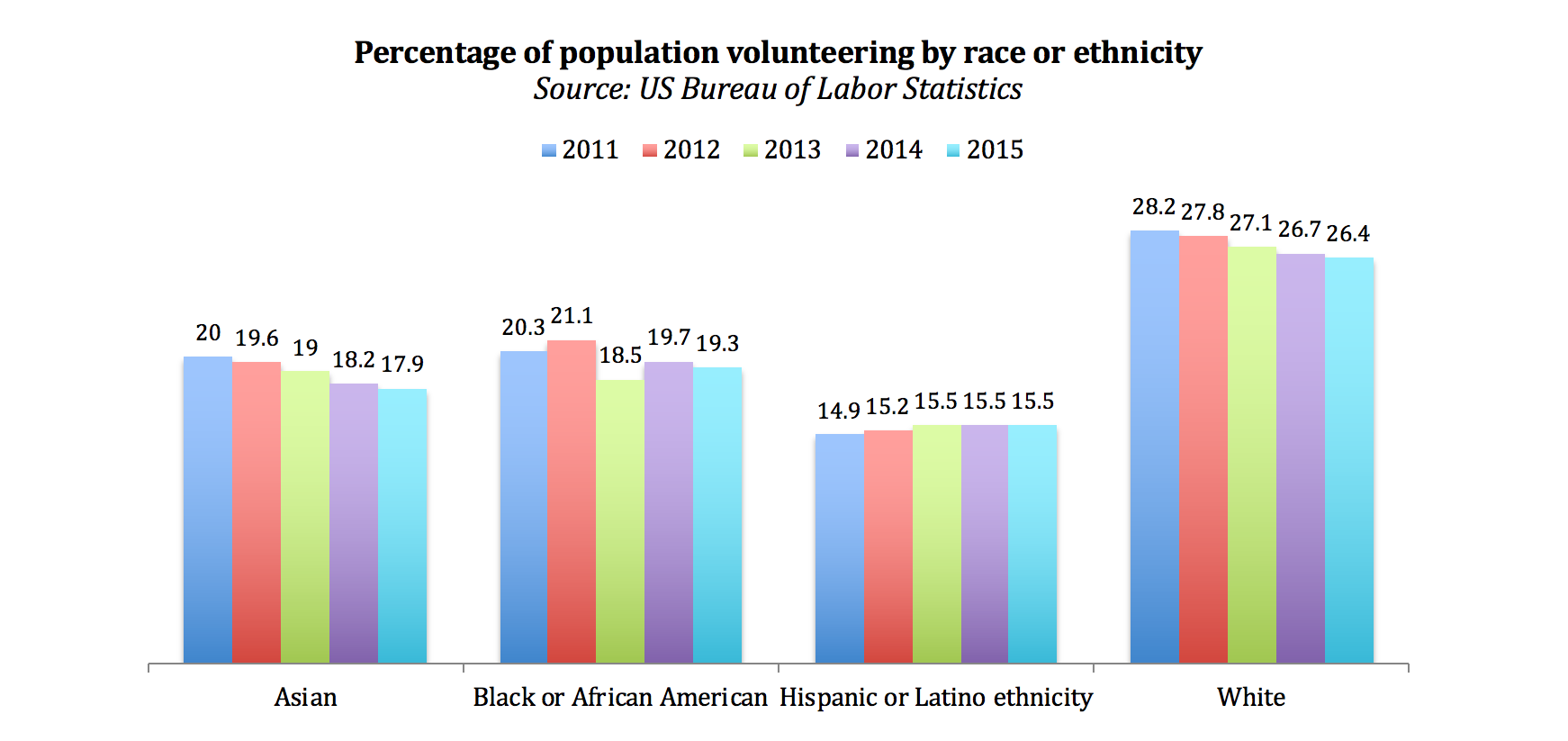 Figure 6: Percentage of population volunteering by race or ethnicity