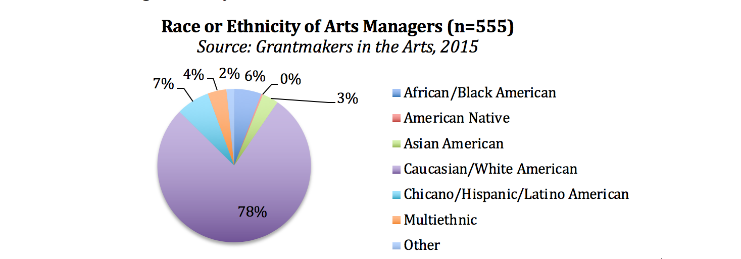 Figure 7: Race or Ethnicity of Arts Managers