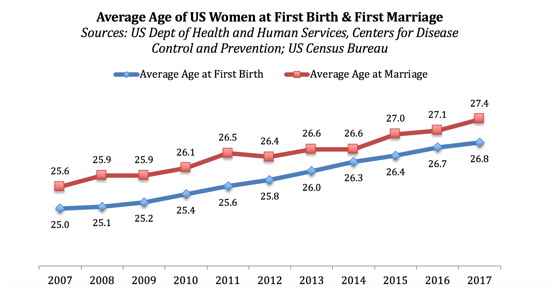 Figure 8: Average Age of US Women at First Birth & Marriage