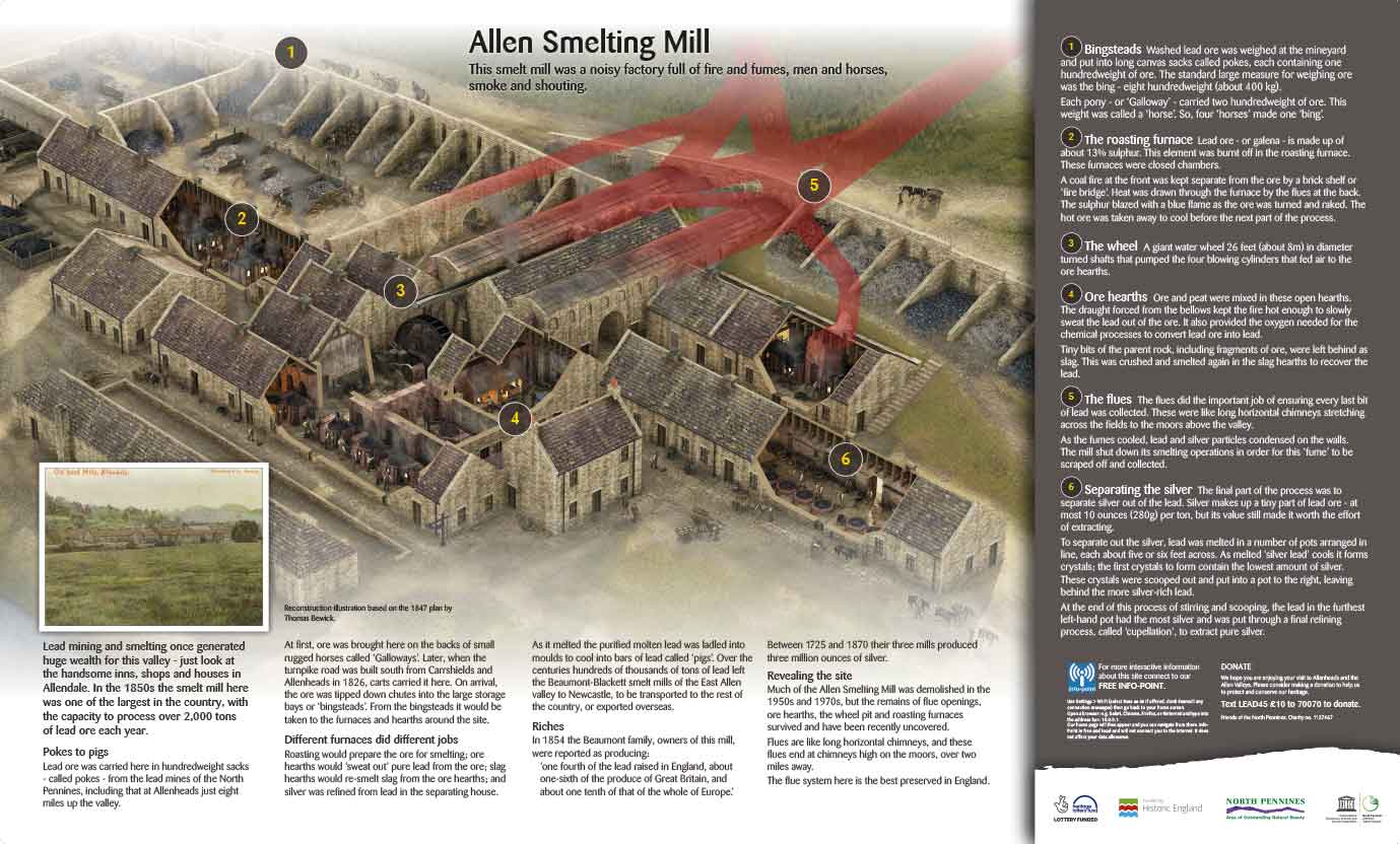 Allendale Smelt Mill interpretation panel
