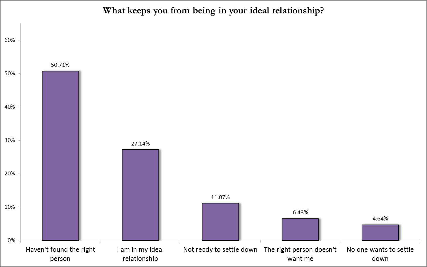 What keeps you from being in your ideal relationship