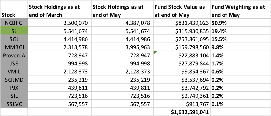 The Financial Select Fund's Stock Holdings at the end of March and May 2019