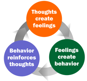 Source: Seligman, L., & Reichenberg, L. (2014). Theories of Counseling and Psychotherapy (4th ed., pp. 40-110). Pearson Publishing.