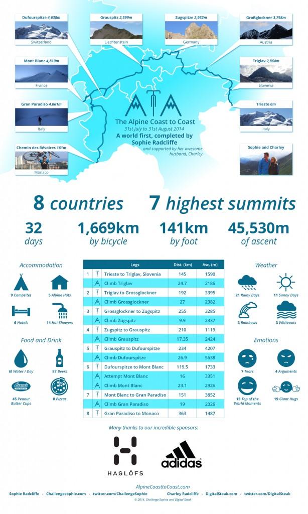 Alpine Coast to Coast Infographic