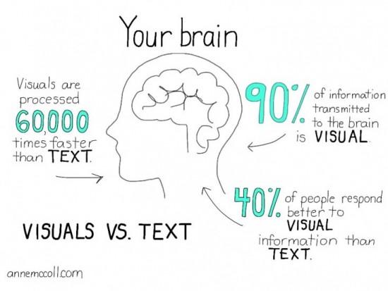 text_vs_visuals