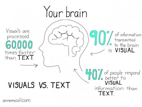 Why words + visuals rule. — Anne McColl